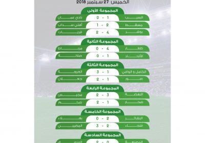 نتائج مباريات الجولة الخامسة للدوري الأولمبي تحت 21 سنة  #الذكرى_العُمانية 