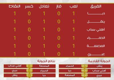 نتائج وإحصائيات دوري الدرجة الثانية العماني لكرة القدم بعد نهاية الجولة الأولى