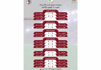 نتائج مباريات الدوري العماني الجولة 9 تحت 18 سنة الني أقيمت مساء اليوم السبت 3 نوفمبر 2018 #الذكرى_العُمانية