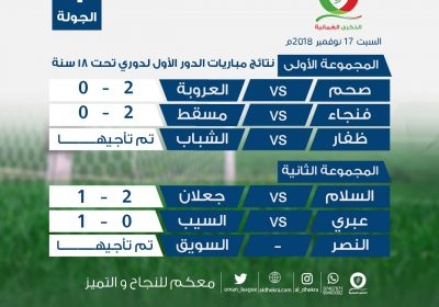 نتائج مباريات الجولة الأولى للمرحلة الثانية من الدوري العماني تحت 18 سنة  #الذكرى_العُمانية