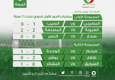 نتائج الجولة الثالثة للمرحلة الثانية للدوري العماني تحت 21 سنة