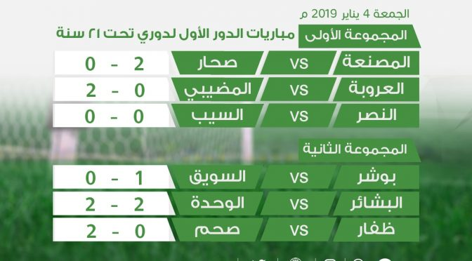 نتائج الدوري العماني تحت 21 سنه الجولة الرابعة المرحلة الثانية