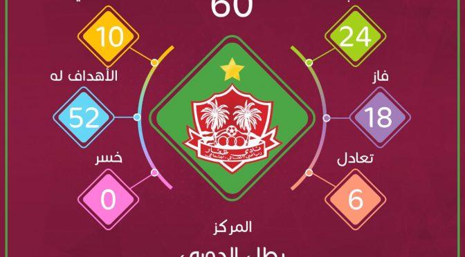 إحصائيات أندية دوري عمانتل بعد نهاية الجولة 24