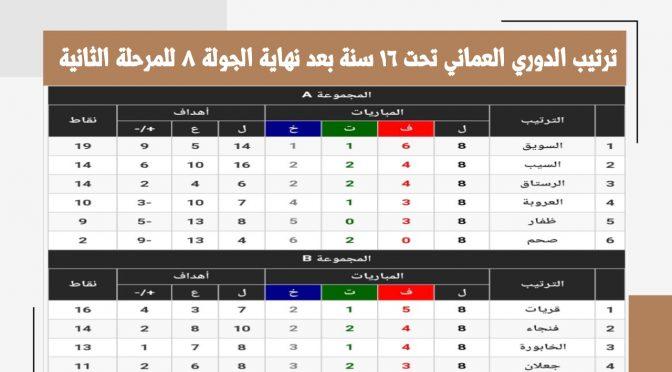 نتائج الدوري العماني تحت ١٦ سنة الجولة ٨ للمرحلة الثانية