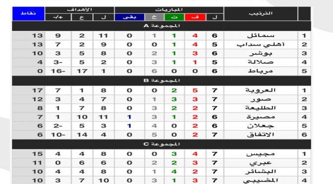الجولة السابعة دوري الدرجة الأولى نتائج واحصائيات